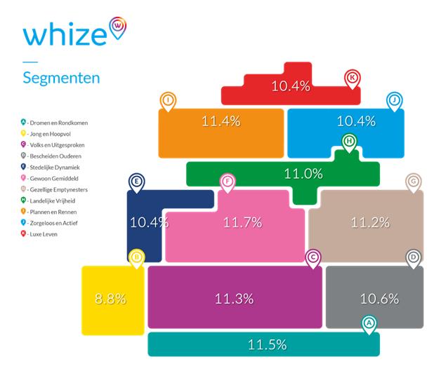 Whize Diagram-percentages bestedingen levensmiddelen