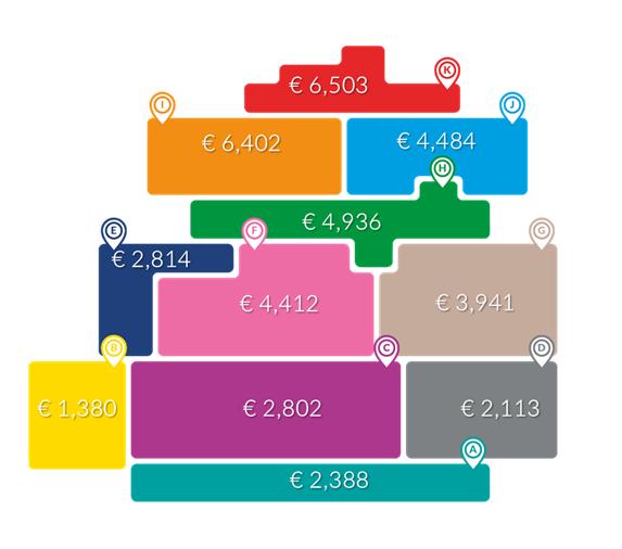 Whize Diagram-waarden bestedingen levensmiddelen