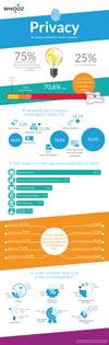 Infographic Doelgroeponderzoek Privacy