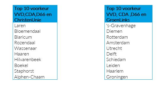 whooz-voting-gemeenten-coalitievoorkeuren.png