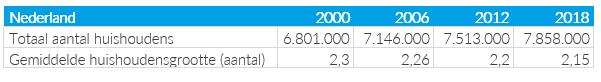 tabel-aantal-huishoudens